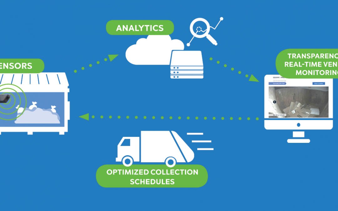 Using the Internet of Things to Save Time and Money